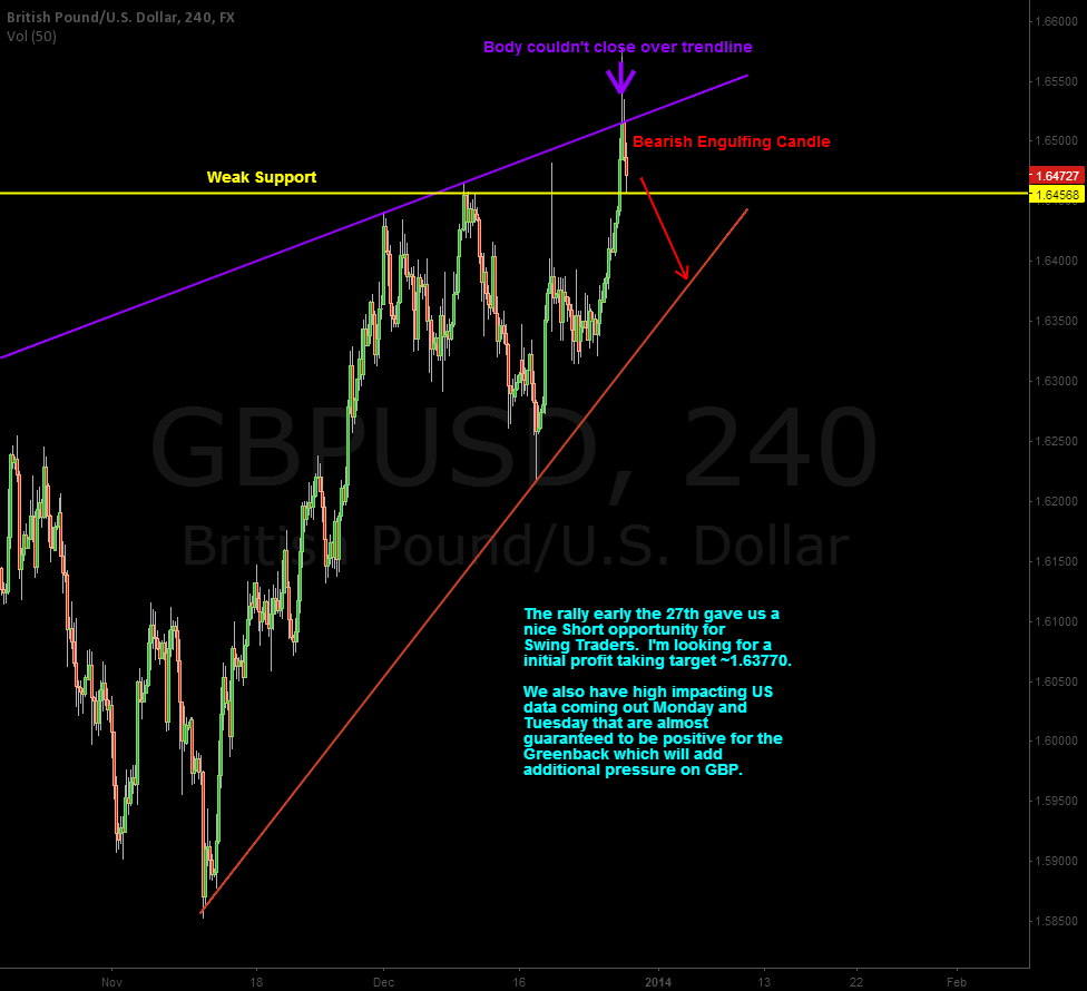 GBP Going into next week