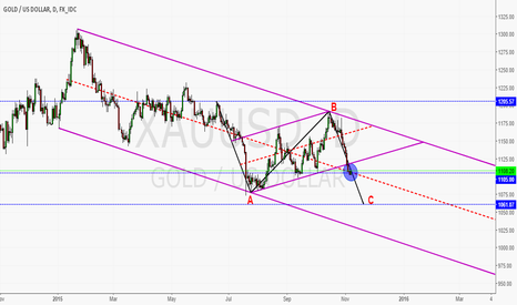 XAUUSD: The Price Of Gold Can Fall To 1060