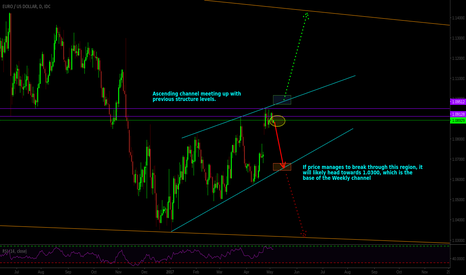 EURUSD: EURUSD Major Turning Point Within Daily and Weekly Channel