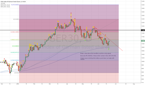 GER30: View on DAX/Ger30
