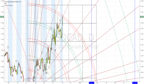 USDCAD: usdcad daily chart looks overdue for a fall