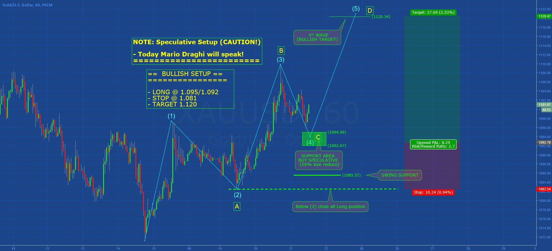 GOLD: More Speculative Setup (CAUTION!)
