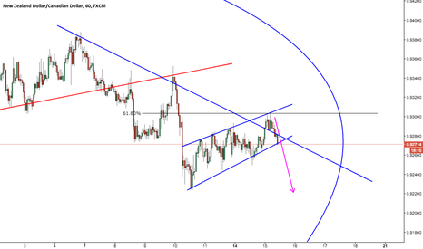 NZDCAD: NZDCAD 1hr Sell Opportunity