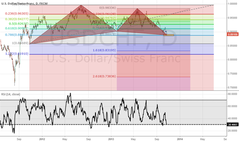 USDCHF: USD CHF coming to my levels