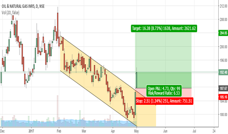 ONGC: Channel breakout in ONGC