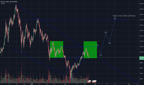 BTCUSD: BTC/USD: Head & shoulders pattern confirmed?