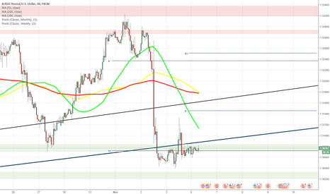 GBPUSD: GBP/USD stuck at monthly S1 at 1.3073