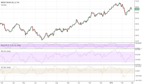UKOIL: Brent is ready to go below $66