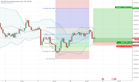 GBPJPY: pipin bar set up in gbpjpy