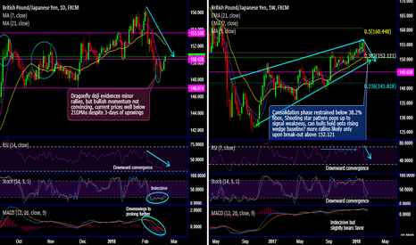 GBPJPY: GBP/JPY shooting star more imminent than dragonfly doji