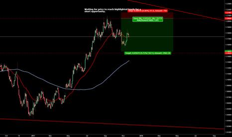 EURUSD: EUR/USD - future short play