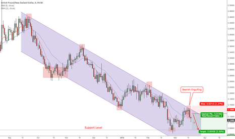 GBPNZD: GBPNZD Daily Chart (17 March, 2016)