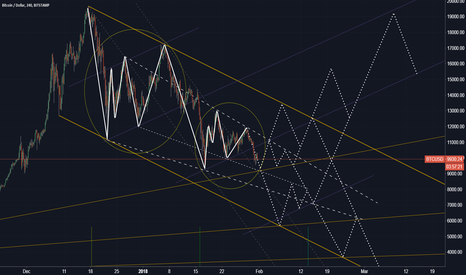 BTCUSD: BTCUSD #E (zoom out and correct scale to justify lines)