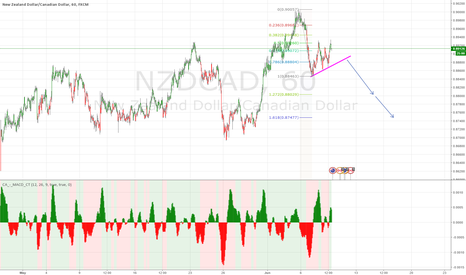 NZDCAD: selling opportunity