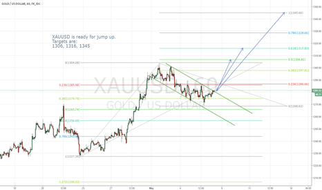 XAUUSD: XAUUSD-Ready For Jump Up