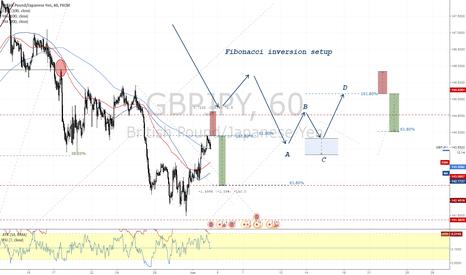 GBPJPY: GBPJPY Fibonacci Inversion Trading Setup