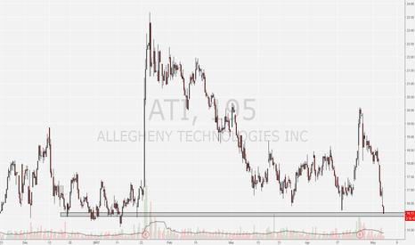 ATI: ATI at historial support