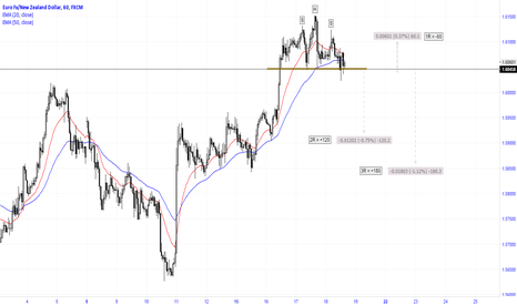 EURNZD: H&S pattern completed, waiting for breaking the nick line!