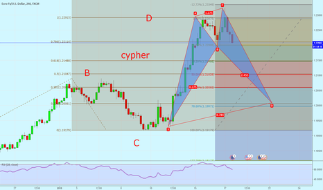 EURUSD: cypher try