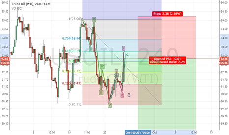USOIL: Crude Oil 61.8 Retrace