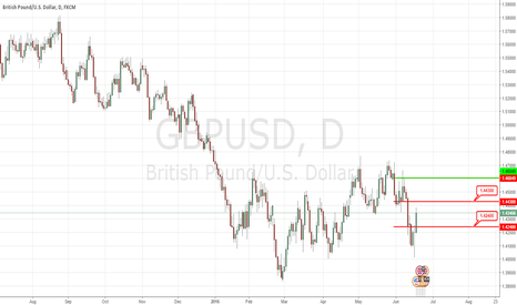 GBPUSD: A correction To 1.4240 Is Expected