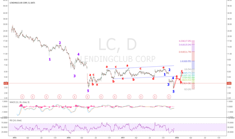 LC: LC: Right from the get go, LC started dropping. A multi year