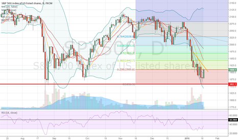 SPX500: Is the SP poised for a small correction before the free FALL?