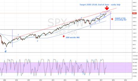 SPX: SPX above 2500 soon