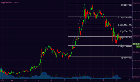 XVGBTC: XVG sees a quick climb shortly after McAfee's Coin Of The Day