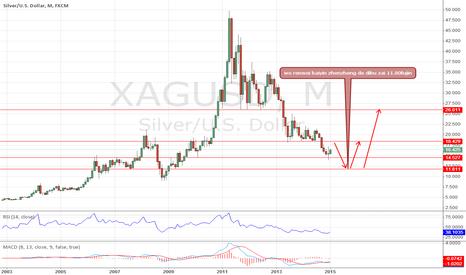 XAGUSD: https://www.tradingview.com/x/n16Cv2Yb/