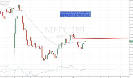 NIFTY: Nifty Gap Resistance at 8190