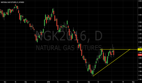 NGK2016: Natural Gas Ascending Triangle