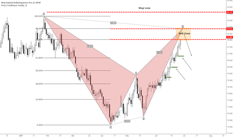 NZDJPY: NZDJPY .. Looking for sell signals
