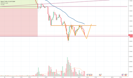 XRPUSD: XRP - Inverse head and shoulders