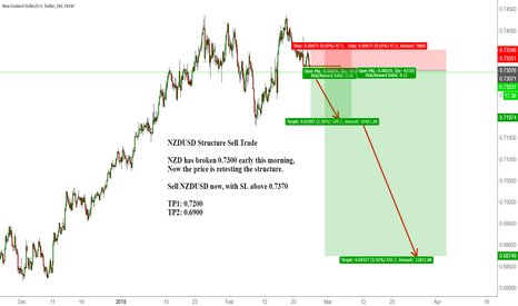NZDUSD: NZDUSD Structure Sell Trade