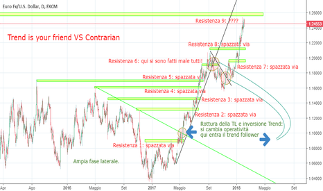 EURUSD: Trend is your friend VS Contrarian (luuugo ma vale leggerlo...)