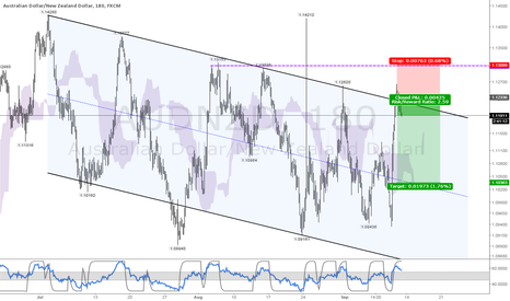 AUDNZD: AUDNZD - Top of the channel short, good R/R