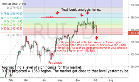 RUI: Russell 1000 Daily Chart - Update
