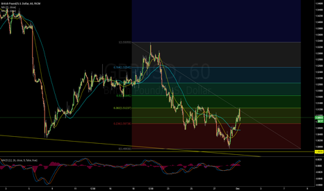 GBPUSD: Time to open Long $GBPUSD trade at 1.5091