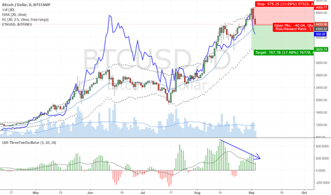 BTCUSD: BIT and ETH - Sell off follow through to come