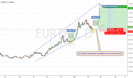 EURTRY: Let's see this opportunity of Long position