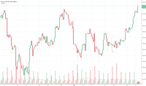 BCOUSD: Prices for Brent crude oil rallied at 2% on Tuesday trades