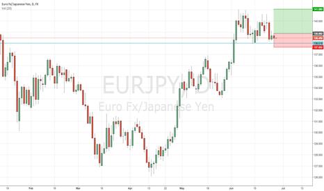 EURJPY: Rejection of Bottom of Range - EURJPY