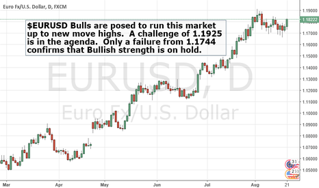 EURUSD: $EURUSD ready to challenge the highs.
