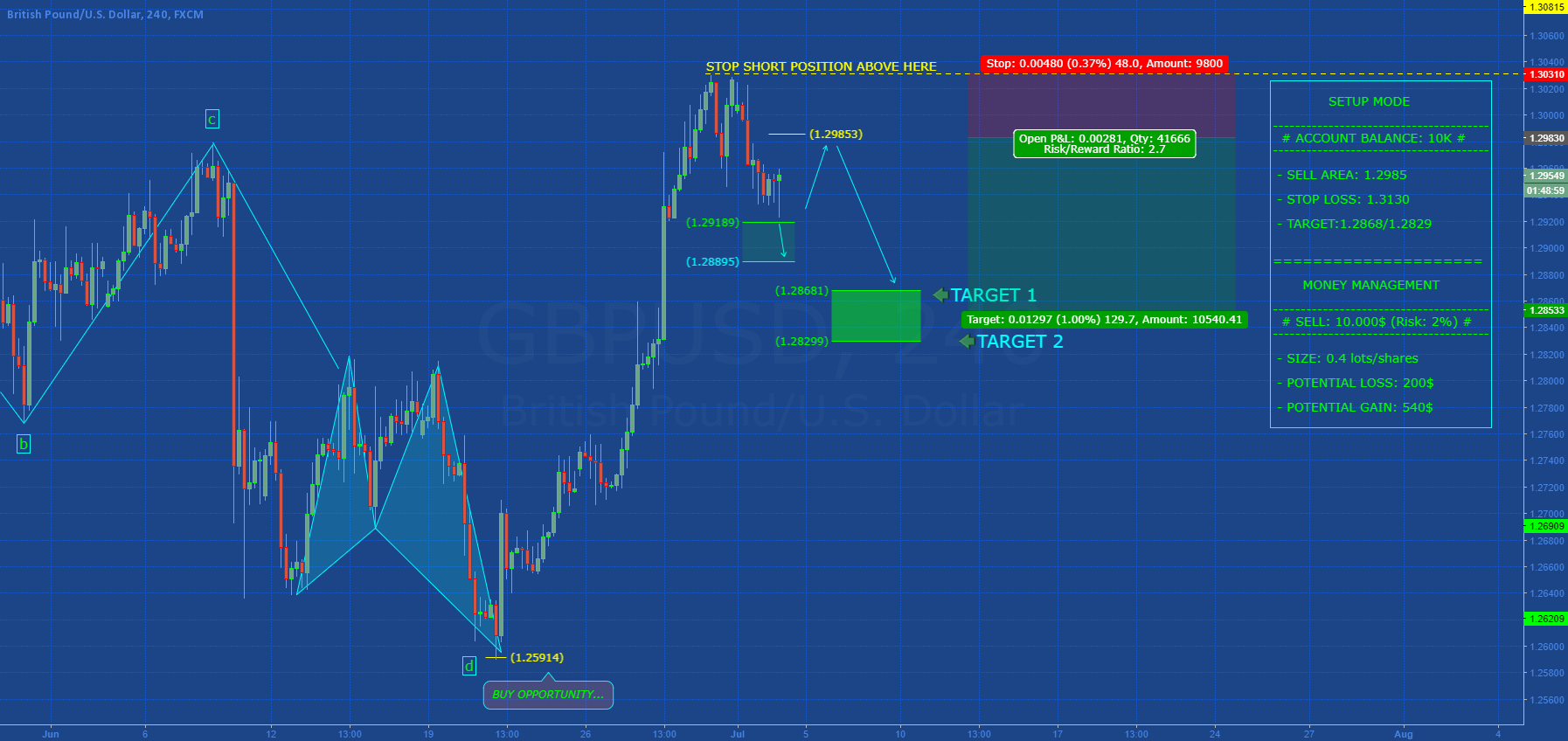 [GBPUSD] CIRRECTIVE STRUCTURE IN PLAY...