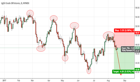 CL1!: Intact down trend in Crude Oil