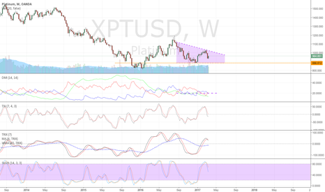 XPTUSD: Platinum setting up for new move up on weekly