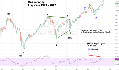 DAX: Long Term DAX Elliott Wave Count