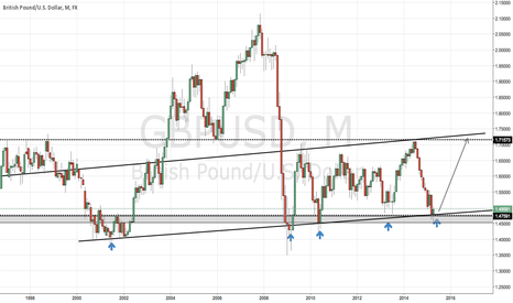 GBPUSD: BEAR STRENGTH MAYBE COMING TO AN END ?!?!