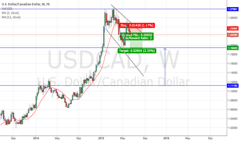 USDCAD: Bearish on the USD